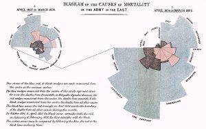 Infographic van verpleegkundige Florence Nightingale.